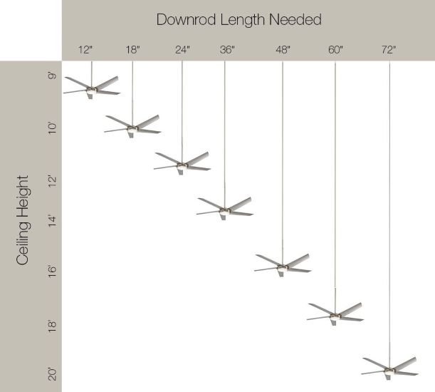 Downrod Length Needed as per the Ceiling Height